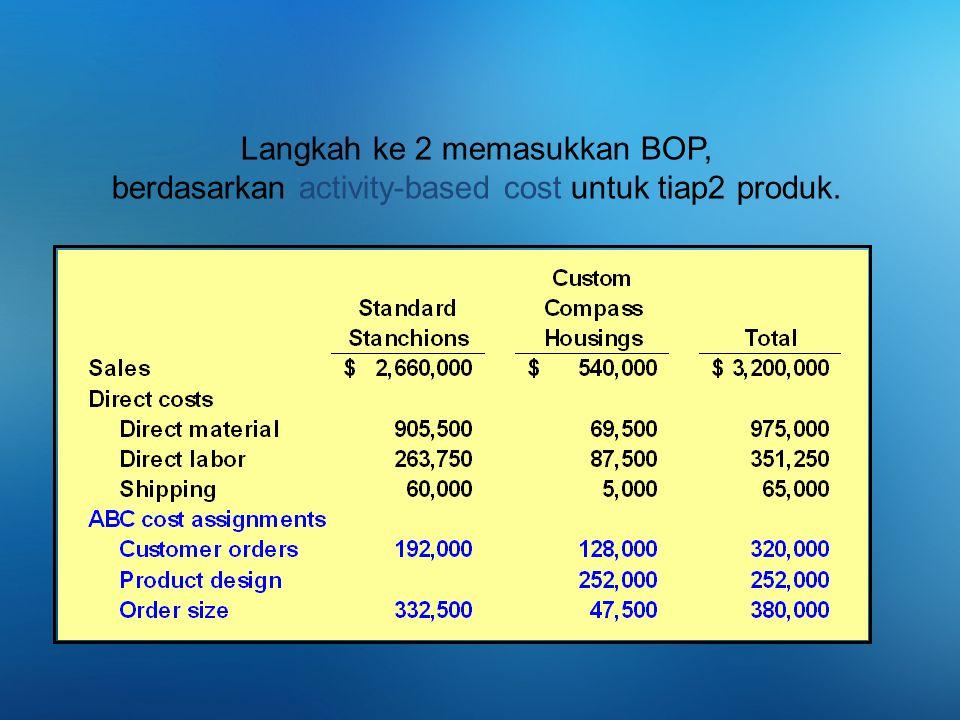 8-3 Langkah ke 2 memasukkan BOP, berdasarkan activity-based cost untuk tiap2 produk.