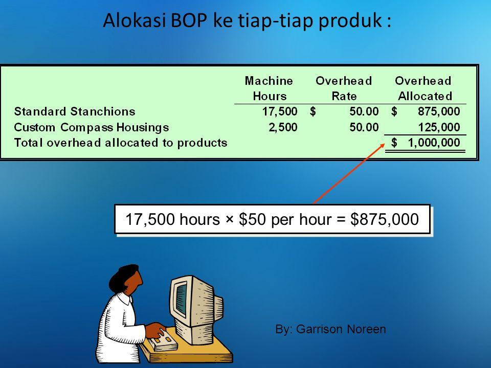 Alokasi BOP ke tiap-tiap produk :