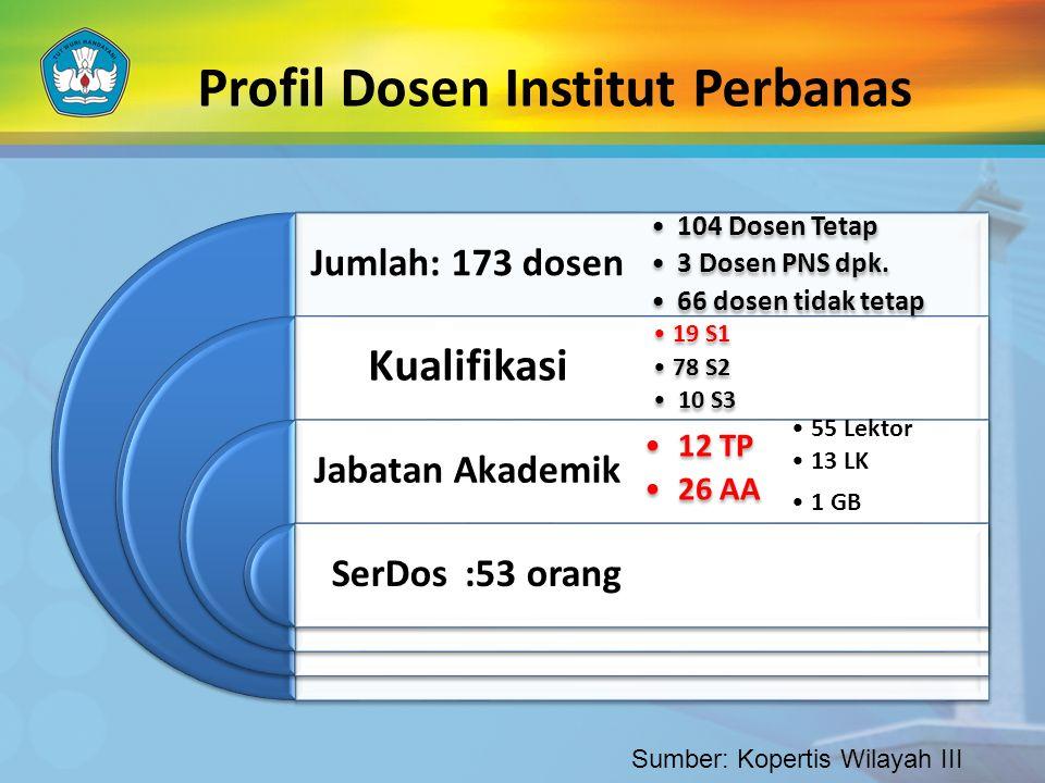 Profil Dosen Institut Perbanas