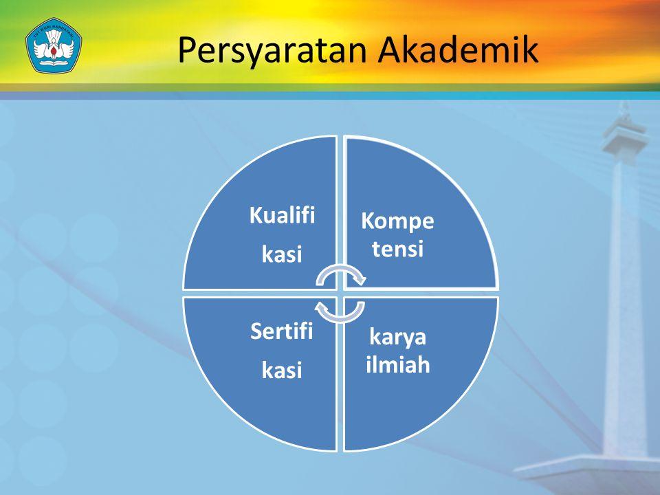Persyaratan Akademik Kualifi kasi Kompetensi karya ilmiah Sertifi