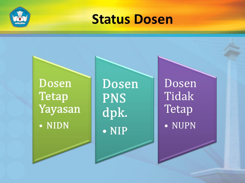 Status Dosen Dosen PNS dpk. Dosen Tetap Yayasan Dosen Tidak Tetap NIP