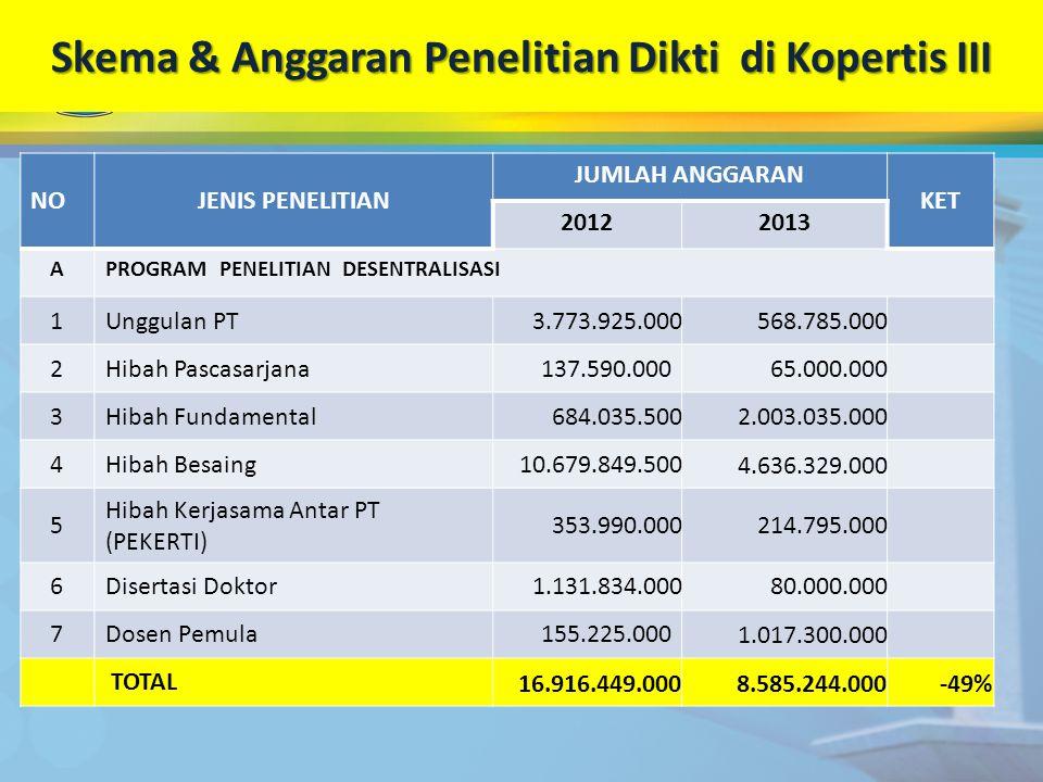 Skema & Anggaran Penelitian Dikti di Kopertis III