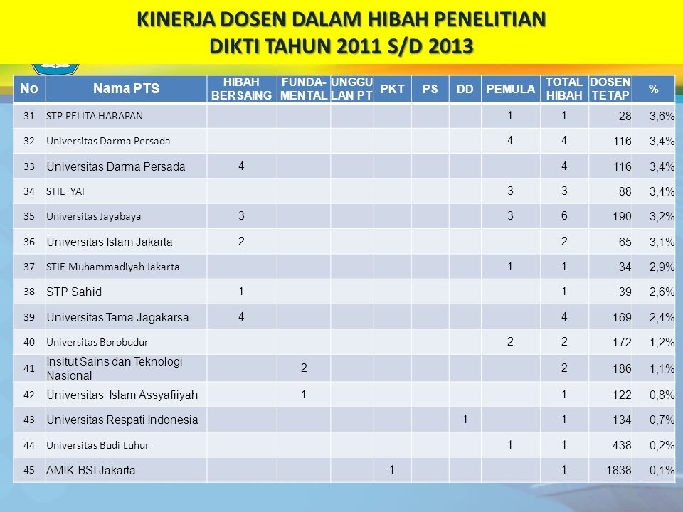 KINERJA DOSEN DALAM HIBAH PENELITIAN DIKTI TAHUN 2011 S/D 2013