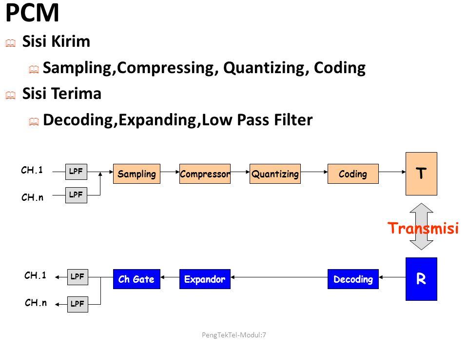 PCM Sisi Kirim Sampling,Compressing, Quantizing, Coding Sisi Terima