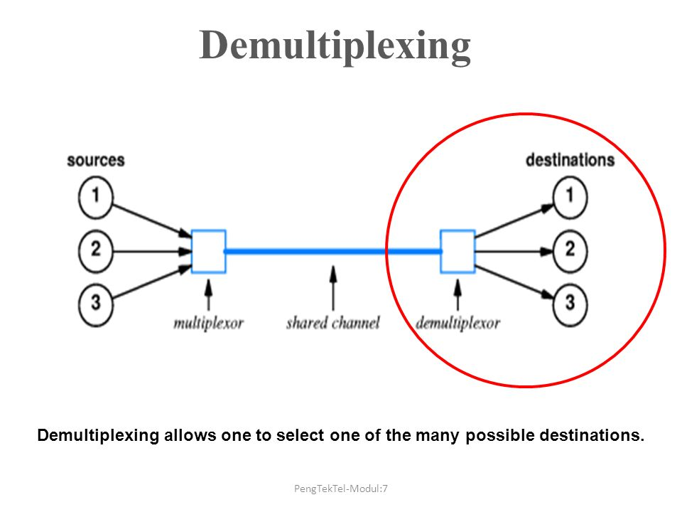 Demultiplexing Demultiplexing allows one to select one of the many possible destinations.