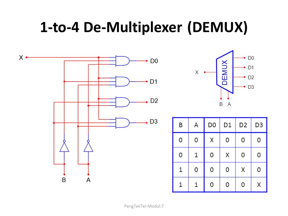 1-to-4 De-Multiplexer (DEMUX)
