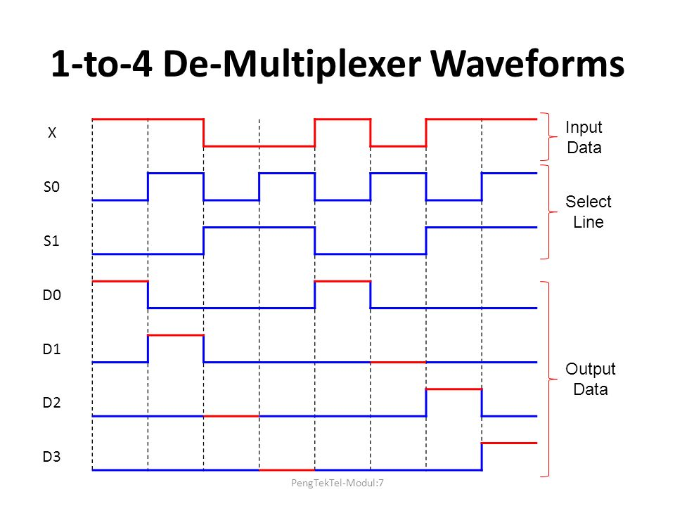 1-to-4 De-Multiplexer Waveforms