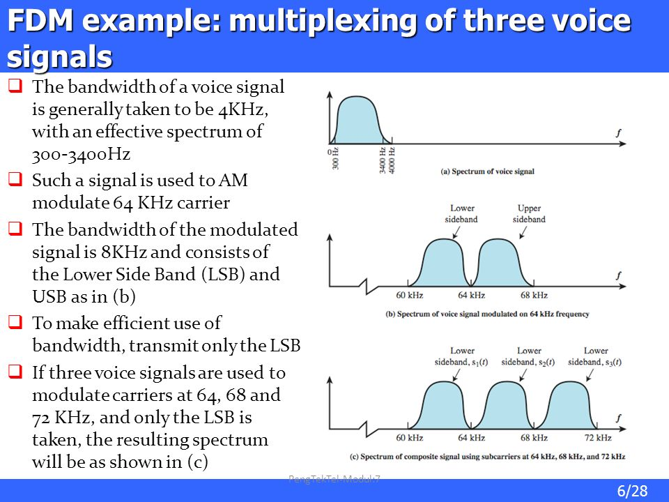 FDM example: multiplexing of three voice signals