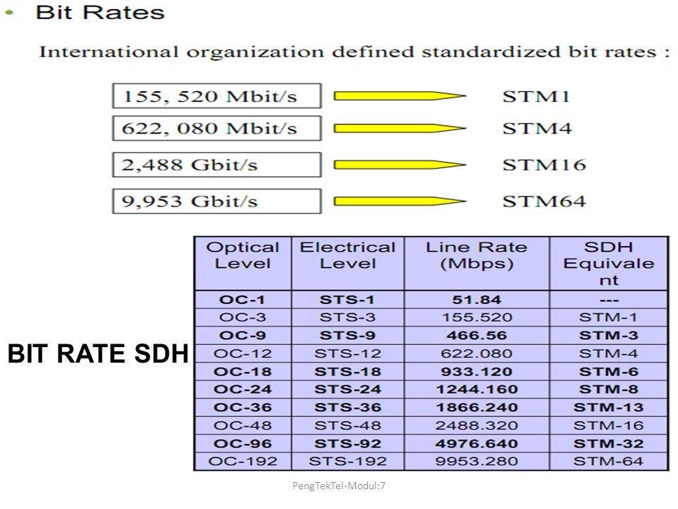 BIT RATE SDH PengTekTel-Modul:7