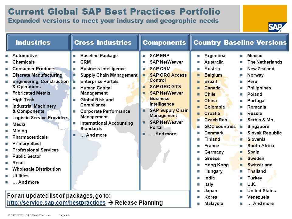Current Global SAP Best Practices Portfolio Expanded versions to meet your industry and geographic needs
