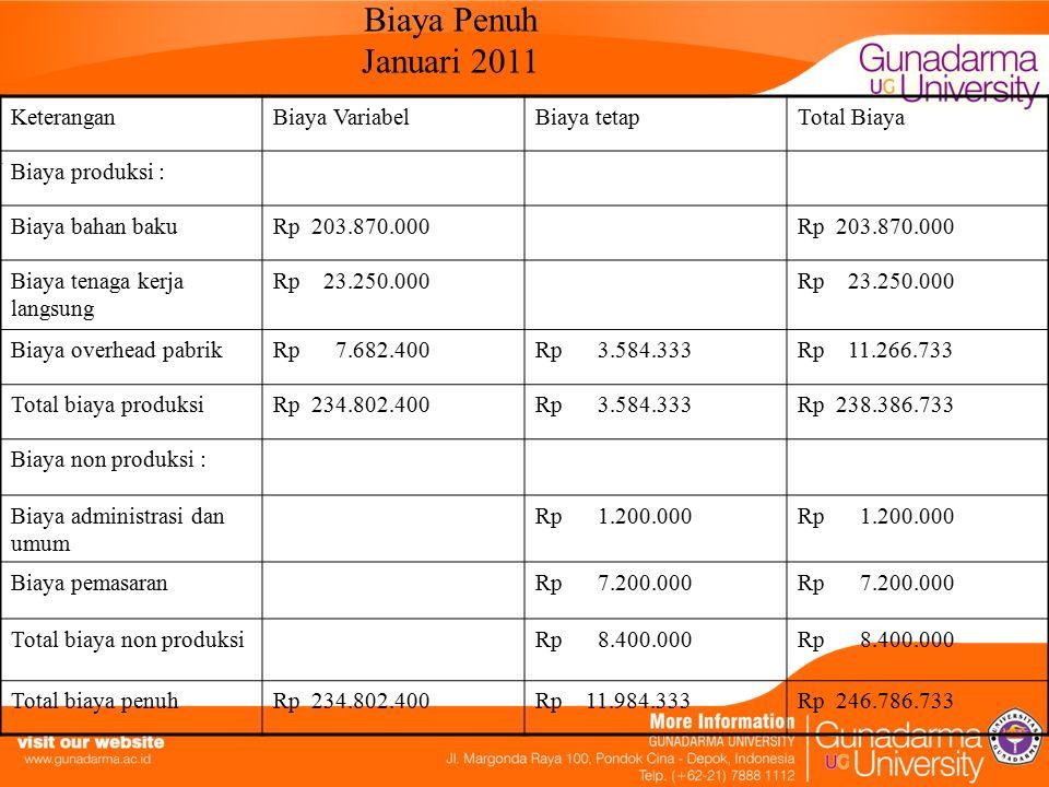 Biaya Penuh Januari 2011 Keterangan Biaya Variabel Biaya tetap
