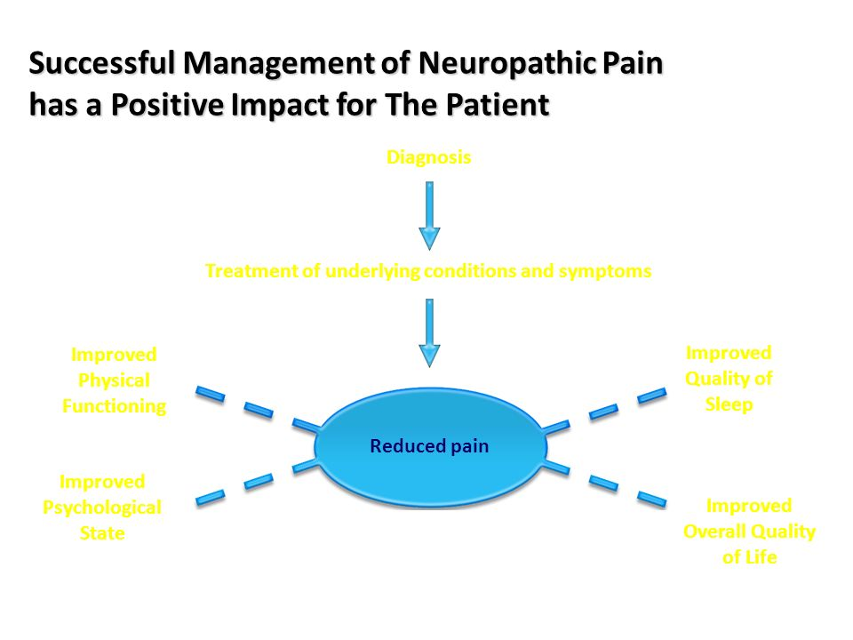 Successful Management of Neuropathic Pain has a Positive Impact for The Patient