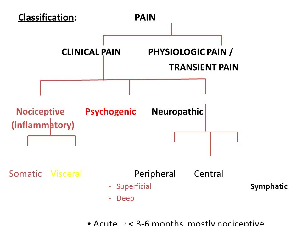 CLINICAL PAIN PHYSIOLOGIC PAIN /