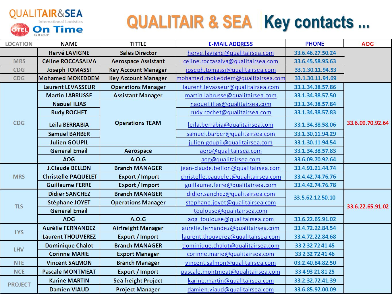 QUALITAIR & SEA Key contacts ...