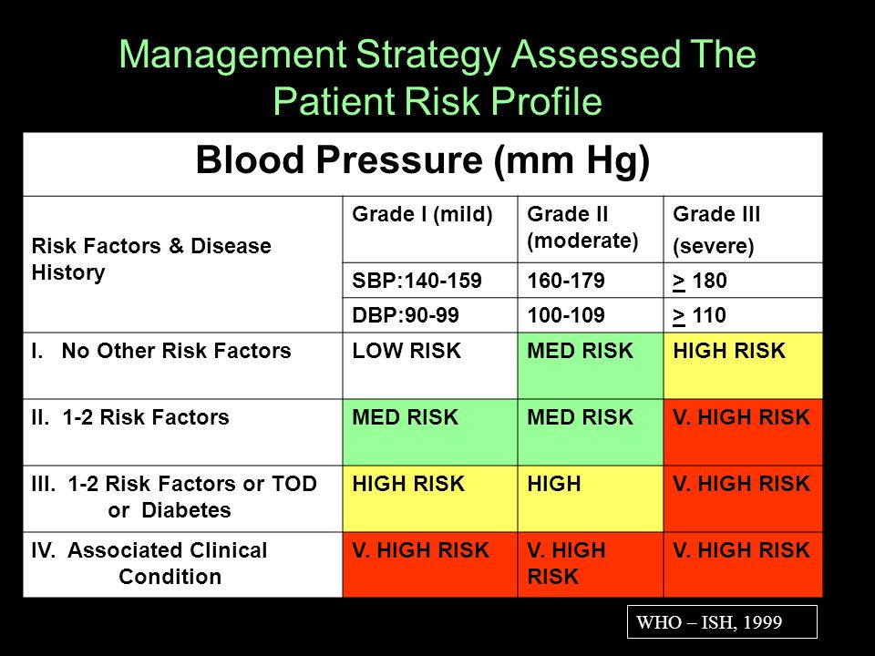 Management Strategy Assessed The Patient Risk Profile