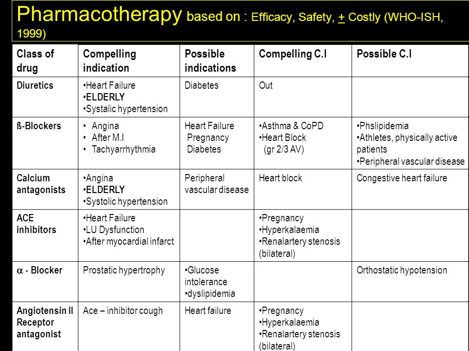 Pharmacotherapy based on : Efficacy, Safety, + Costly (WHO-ISH, 1999)