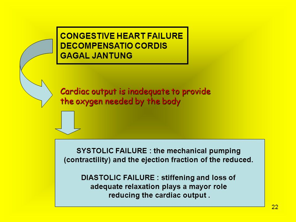 CONGESTIVE HEART FAILURE DECOMPENSATIO CORDIS GAGAL JANTUNG