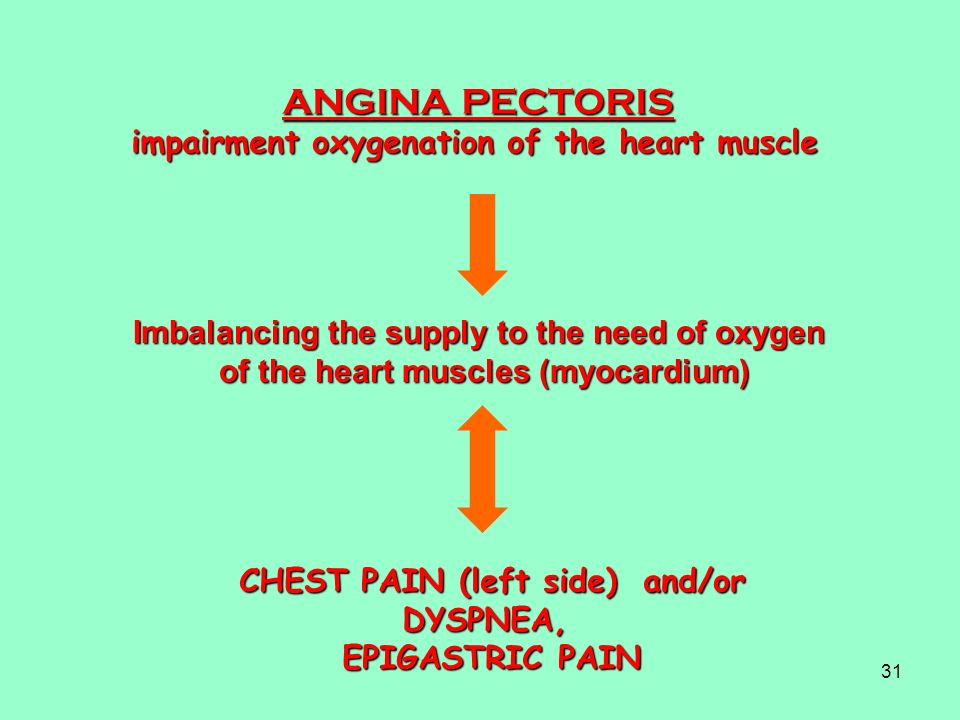 ANGINA PECTORIS impairment oxygenation of the heart muscle
