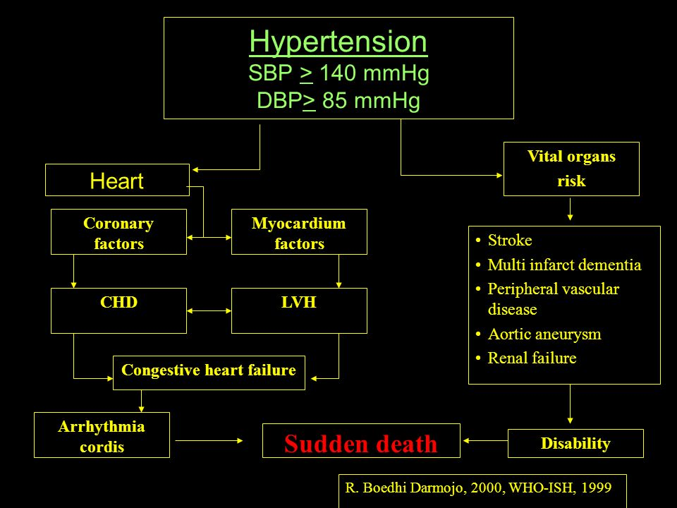 Hypertension SBP > 140 mmHg DBP> 85 mmHg