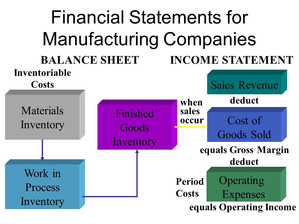 Financial Statements for Manufacturing Companies