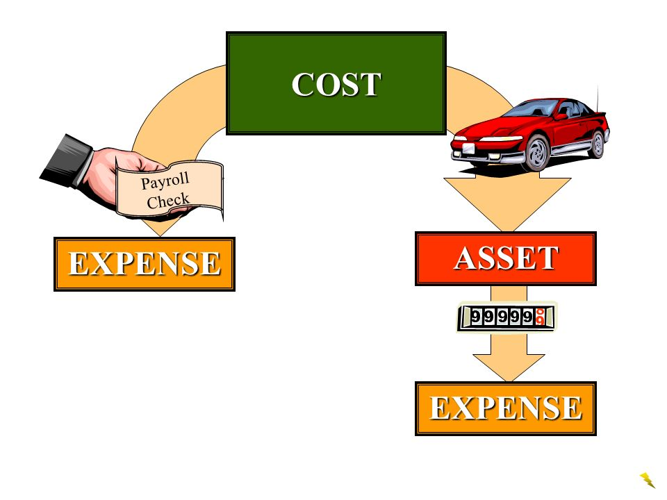 COST EXPENSE ASSET EXPENSE