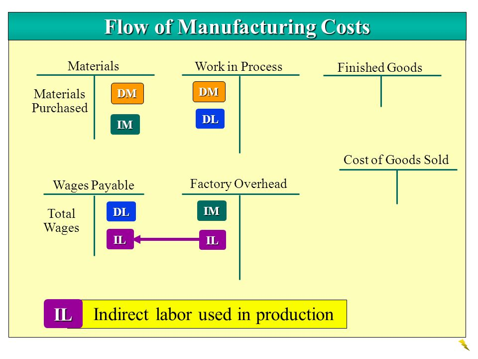 Flow of Manufacturing Costs