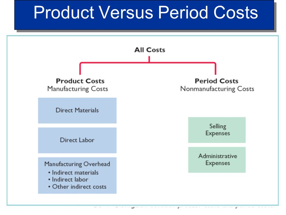 Product Versus Period Costs