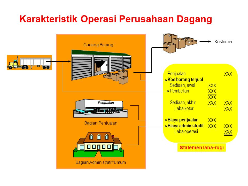 Karakteristik Operasi Perusahaan Dagang