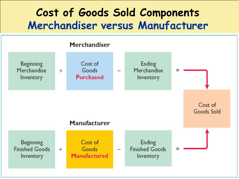 Cost of Goods Sold Components Merchandiser versus Manufacturer