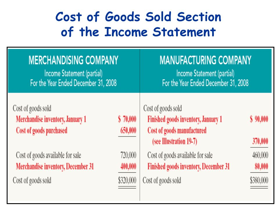 Cost of Goods Sold Section of the Income Statement