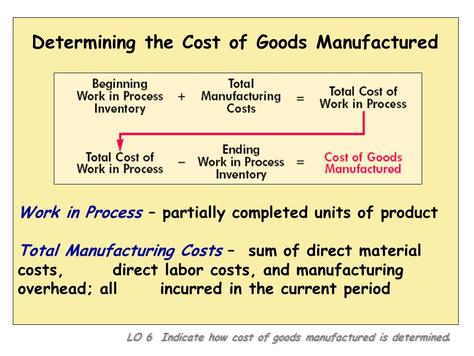Determining the Cost of Goods Manufactured