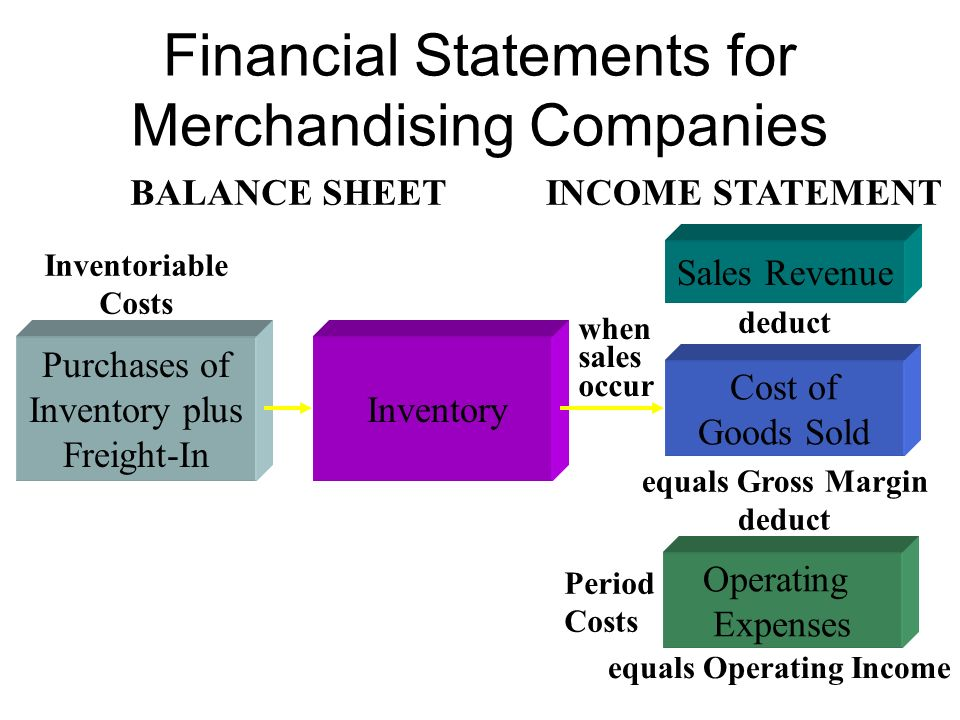 Financial Statements for Merchandising Companies