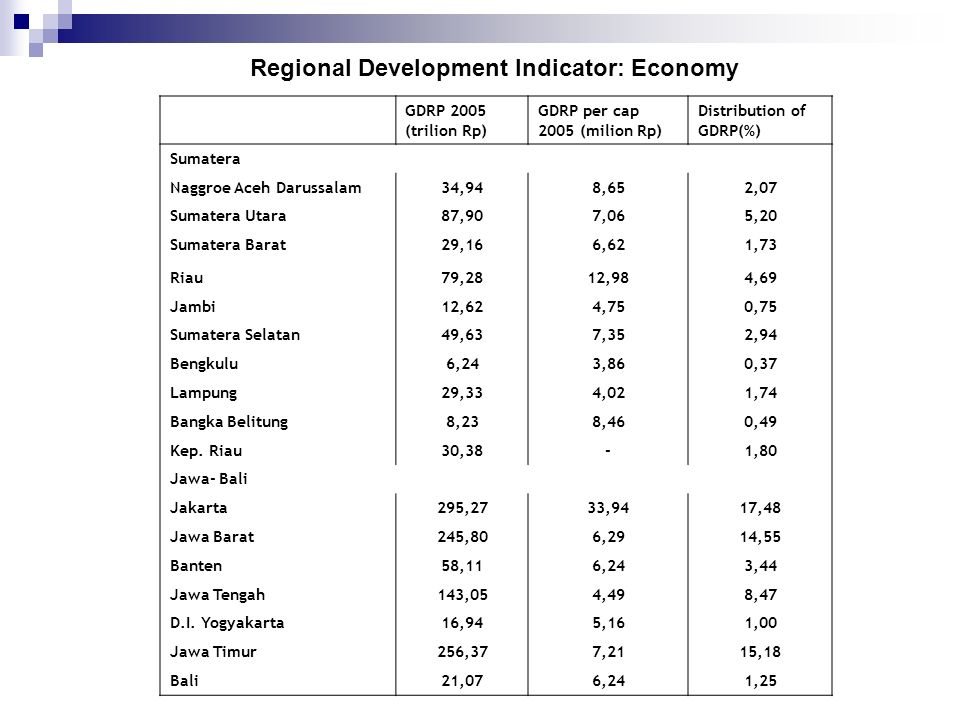 Regional Development Indicator: Economy