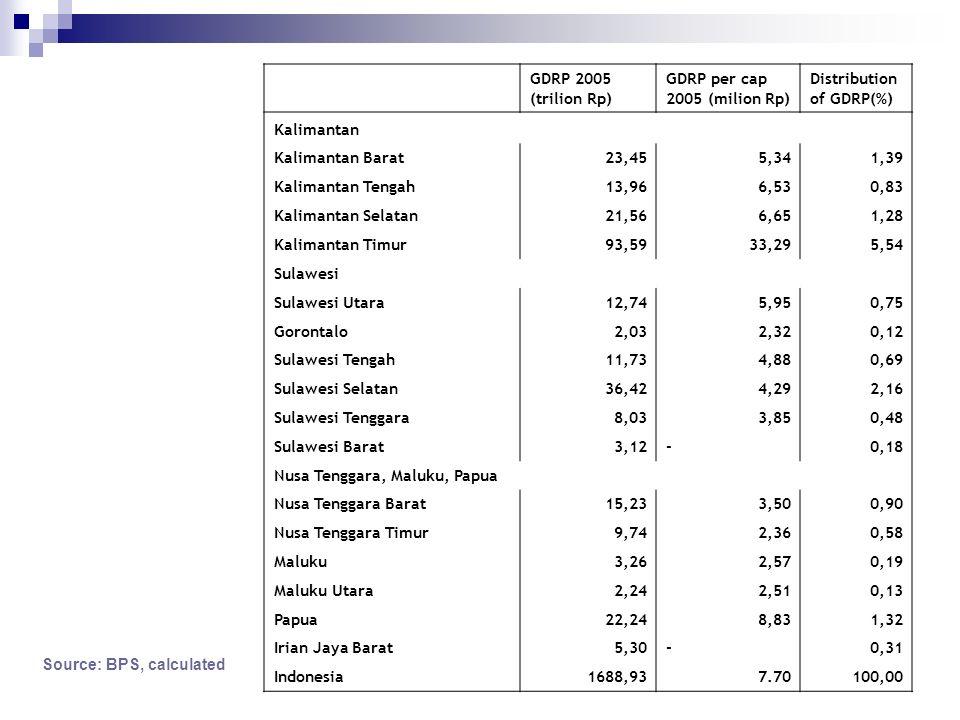 GDRP 2005 (trilion Rp) GDRP per cap 2005 (milion Rp) Distribution of GDRP(%) Kalimantan. Kalimantan Barat.