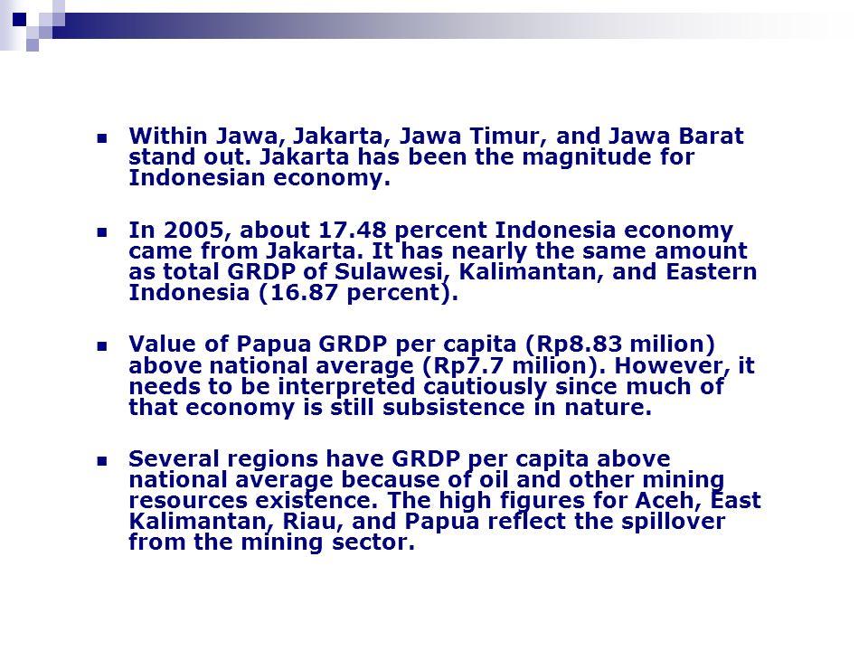 Within Jawa, Jakarta, Jawa Timur, and Jawa Barat stand out