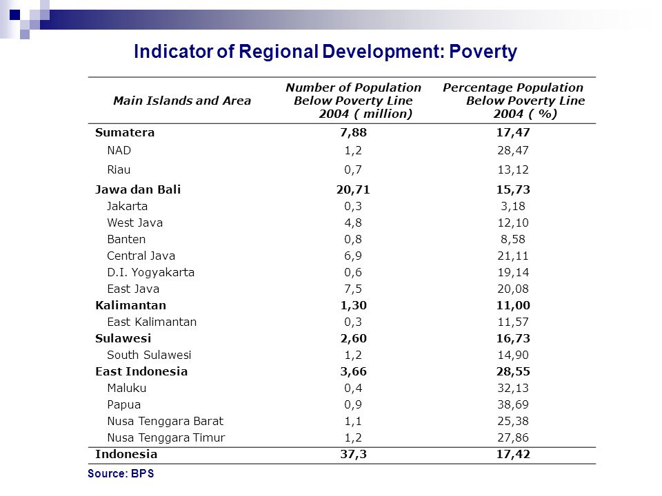 Indicator of Regional Development: Poverty
