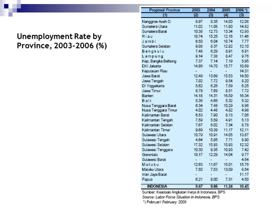 Unemployment Rate by Province, 2003-2006 (%)