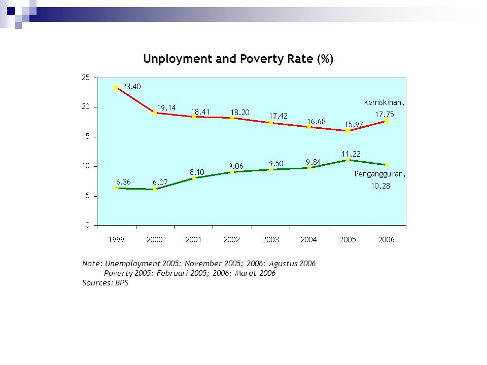 Unployment and Poverty Rate (%)