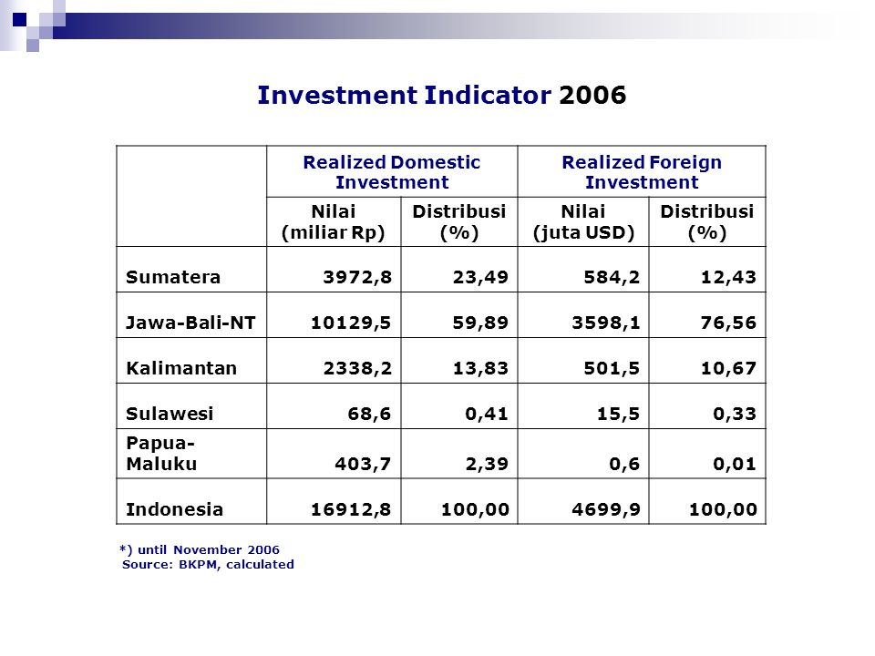 Investment Indicator 2006 Realized Domestic Investment