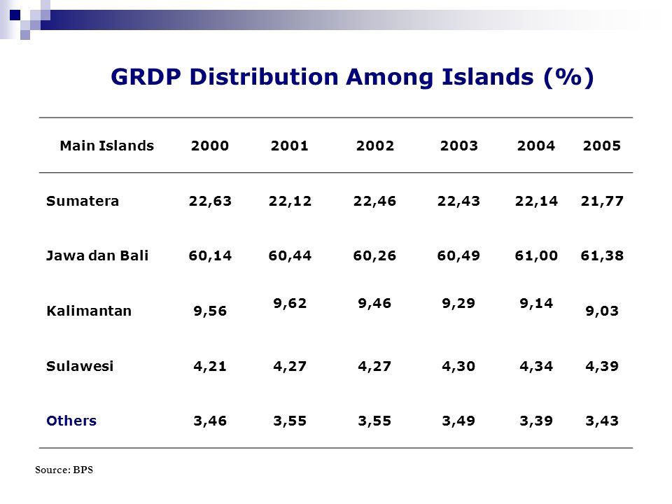 GRDP Distribution Among Islands (%)
