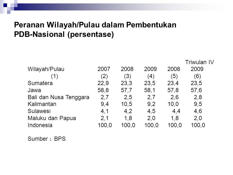 Peranan Wilayah/Pulau dalam Pembentukan PDB-Nasional (persentase)