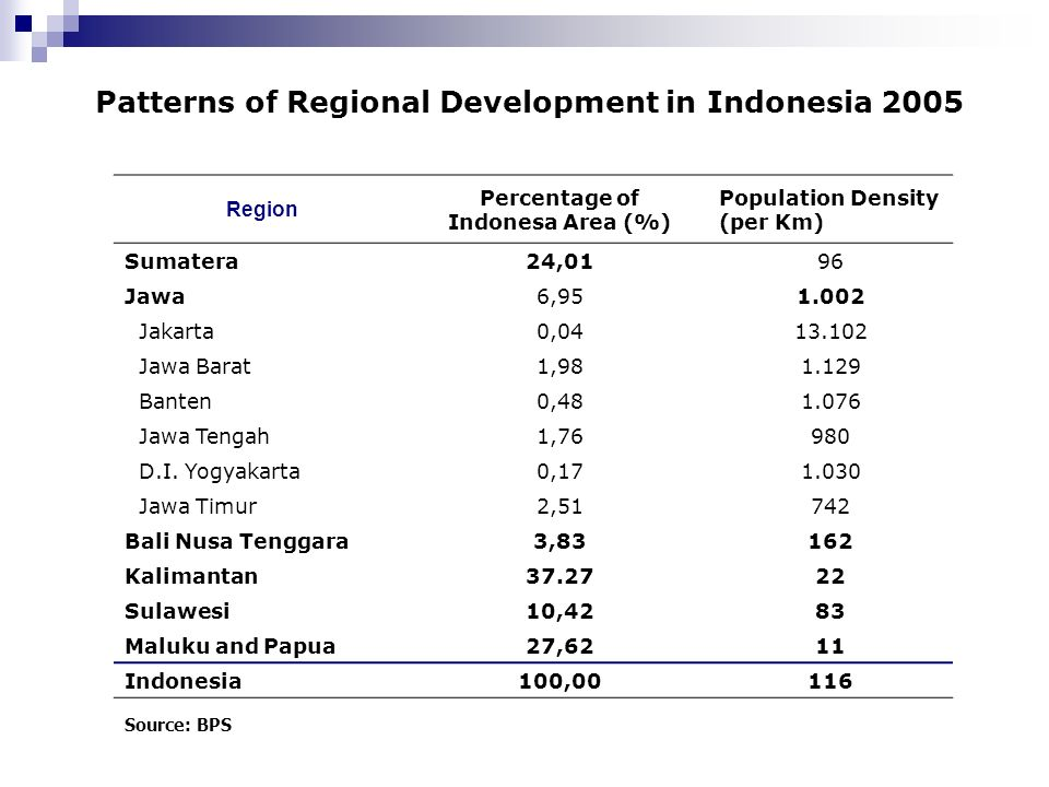 Patterns of Regional Development in Indonesia 2005