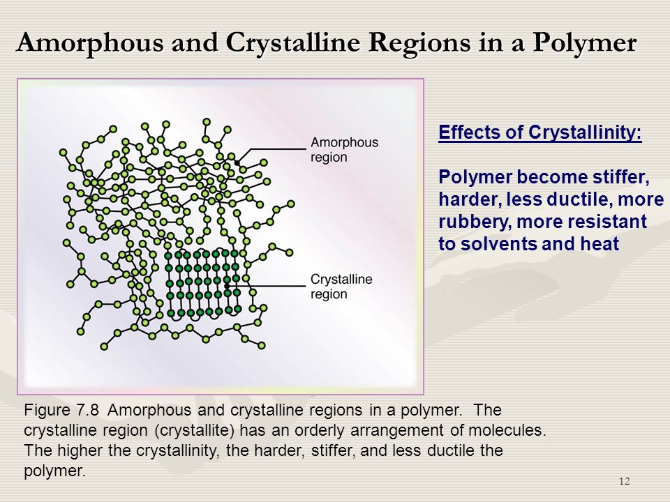 Amorphous and Crystalline Regions in a Polymer