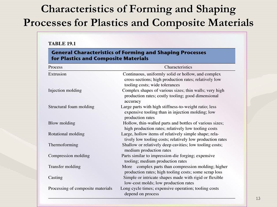 Characteristics of Forming and Shaping Processes for Plastics and Composite Materials
