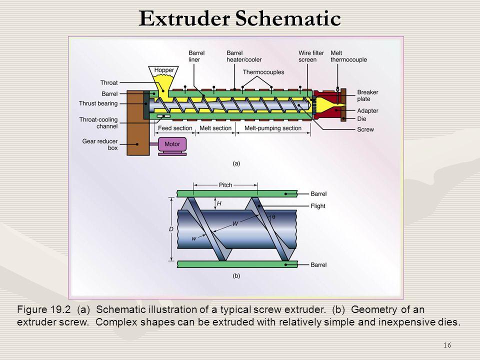 Extruder Schematic
