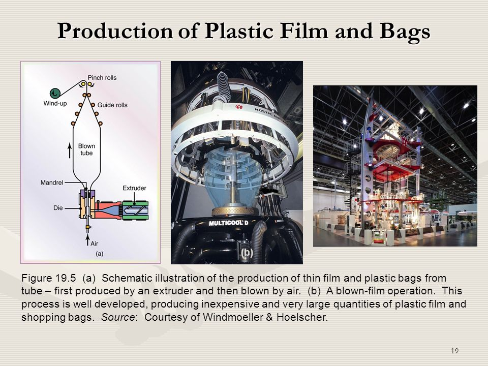 Production of Plastic Film and Bags