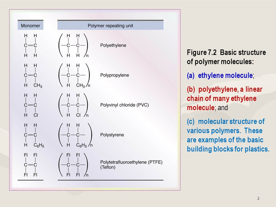 Figure 7.2 Basic structure of polymer molecules: