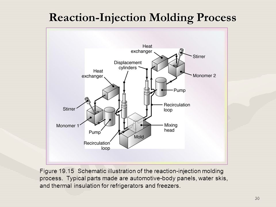 Reaction-Injection Molding Process