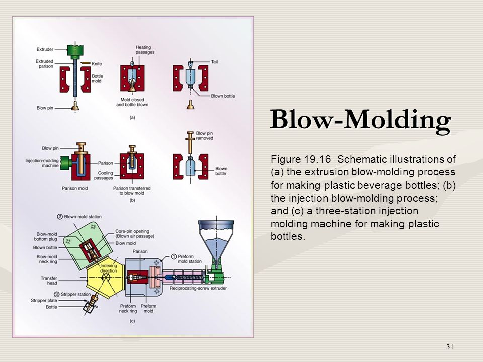 Blow-Molding