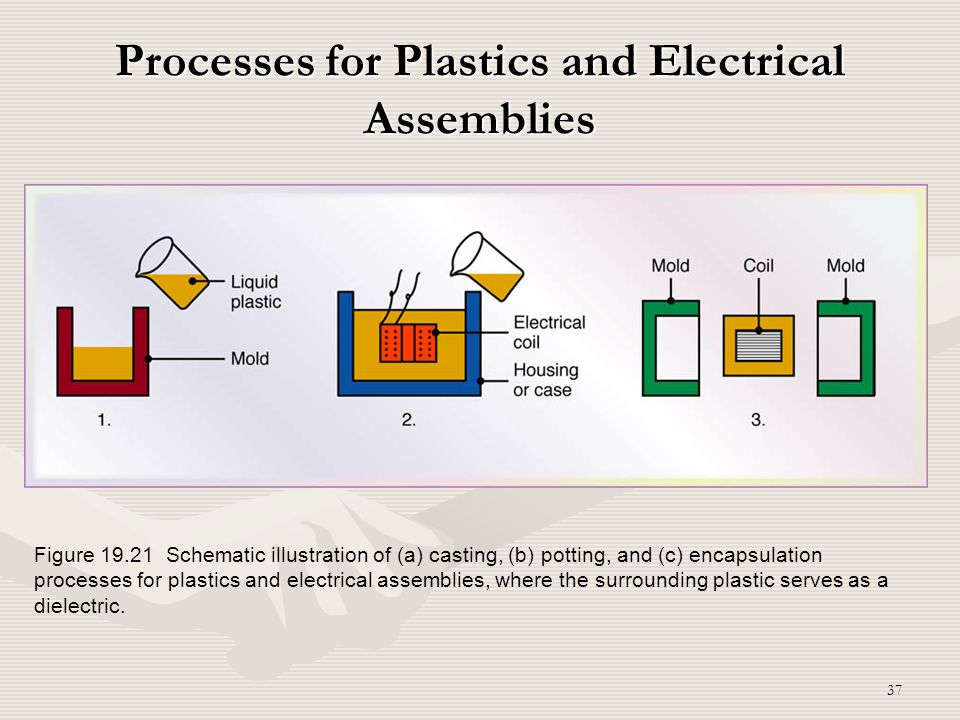 Processes for Plastics and Electrical Assemblies